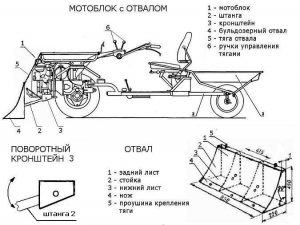 Схема снегоуборочной машины с отвалом