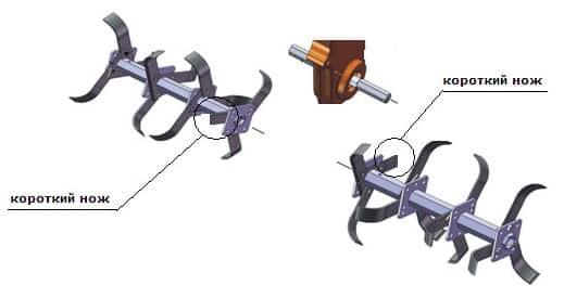 Из какого металла сделать фрезы на мотоблок силы действующий на режущий инструмент