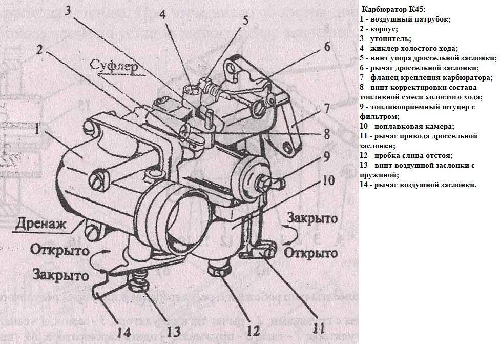 Устройсто карбюратора мотоблока Каскад