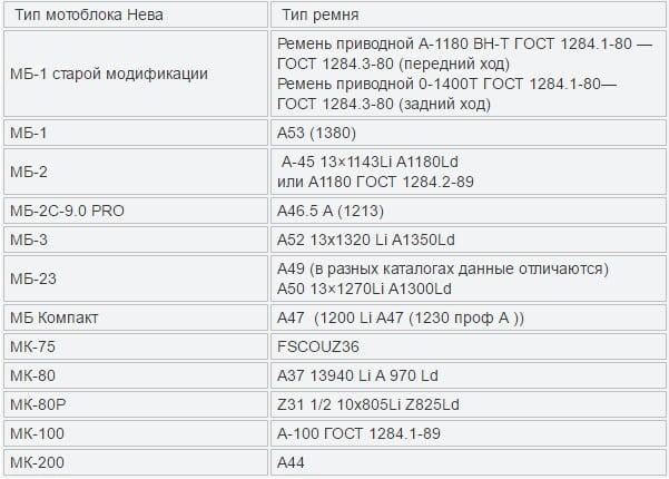 Таблица применяемых ремней для мотоблоков и культиваторов Нева