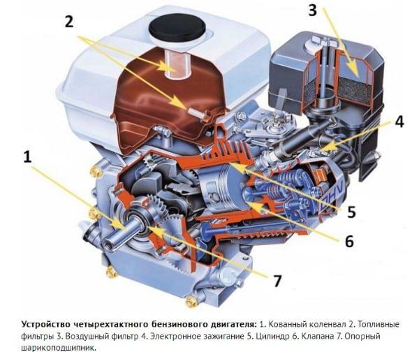 Устройство четырехтактного бензинового двигателя