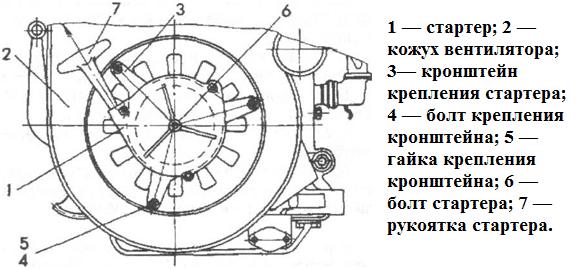 Конструкция ручного стартера на мотоблок