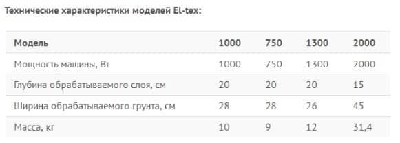 Технические характеристики моделей El-tex