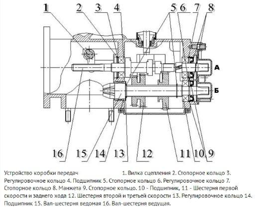 Мотокультиватор Кентавр МК 30-1. Технические характеристики